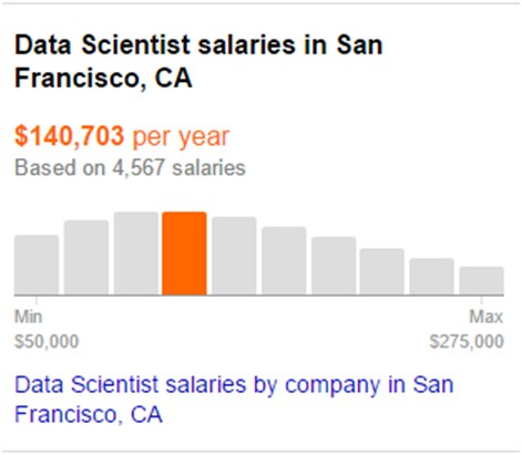 Indeed Data Scientist Salary San Francisco 2017