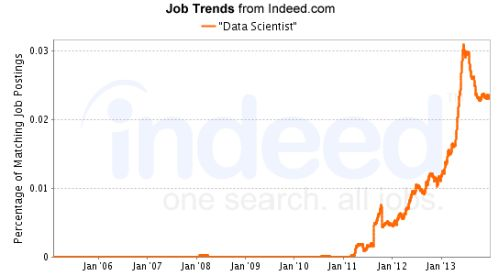 Job Trends for Data Scientist