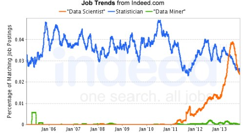 Indeed Job Trends for Statistician, Data Scientist, Data Miner