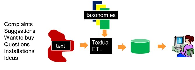 Fig 6 Taxonomy