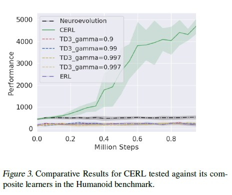 Collaborative Evolutionary Reinforcement Learning