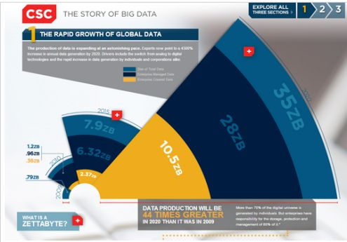The Rapid Growth of Big Data