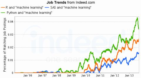 Job Trends for Machine Learning