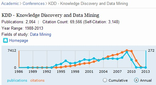 Microsoft Academic Search for KDD - Knowledge Discovery and Data Mining
