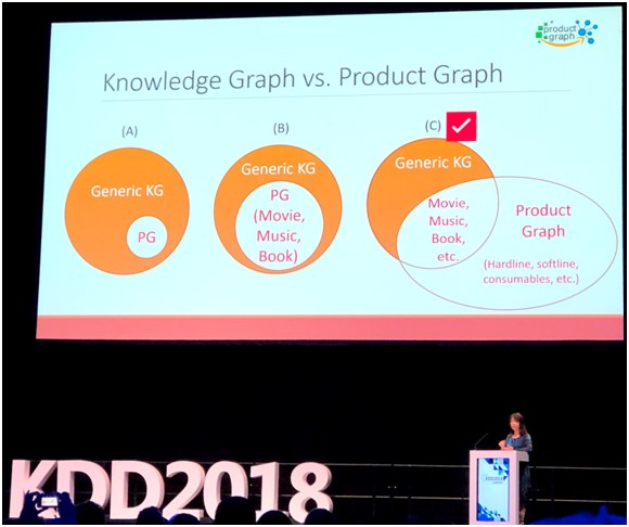 Kdd2018 Fig3 Knowledge Graph