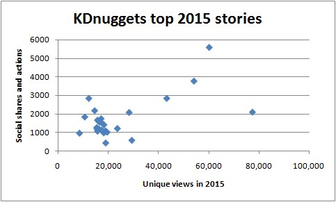 KDnuggets 2015 Top Stories Views Shares