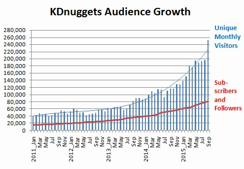 KDnuggets Milestone: 200,000 unique visitors