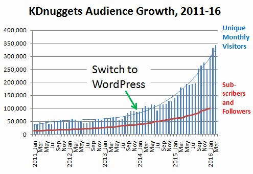 5,000 KDnuggets Posts – Examining Our Most Popular Analytics, Big ...
