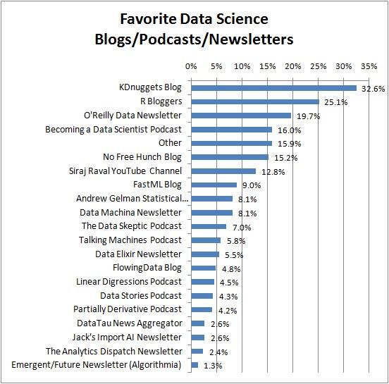 KDnuggets Favorite Data Science Blog