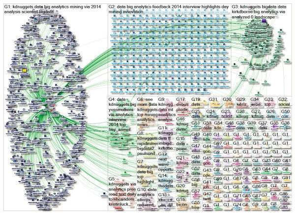 Must-Know: How to determine the influence of a Twitter user?