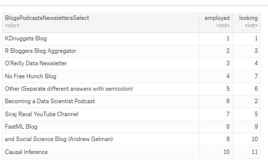 KDnuggets Top Employed Looking Data Science Blog 536