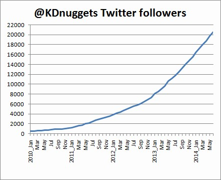 KDnuggets reaches 20,000 Twitter followers