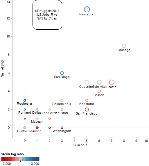 KDnuggets US Jobs for 2014, SAS vs R