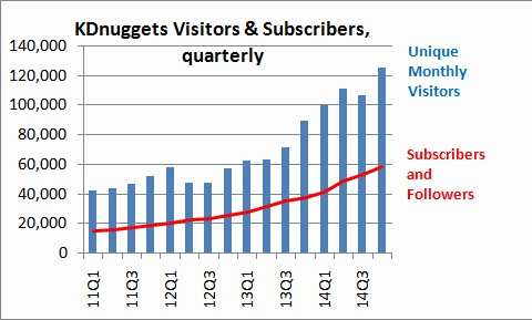 KDnuggets Visitors and Subscribers, Quarterly