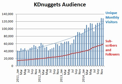 KDnuggets Visitors and Subscribers