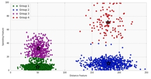 Introduction to K-means Clustering: A Tutorial