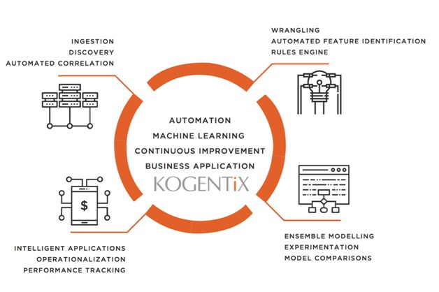 Kogentix Automated Machine Learning Platform