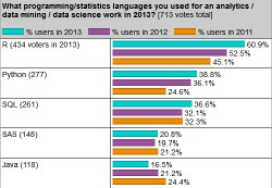 Top Languages for analytics, data mining, data science in 2013