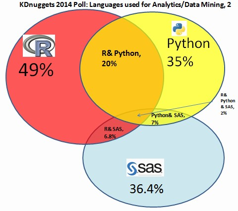 KDnuggets 2014 Poll - Overlap between languages for Analytics/Data Mining: R, Python, and SAS