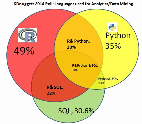 KDnuggets 2014 Poll - Overlap between languages for Analytics/Data Mining: R, Python, and SQL