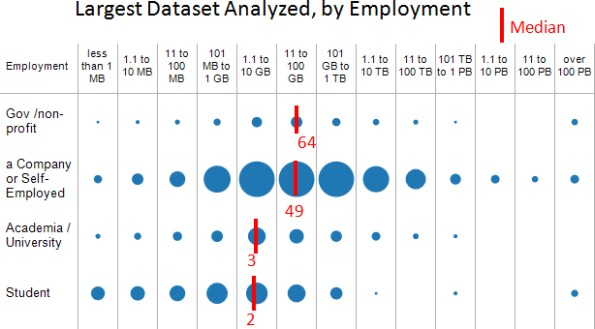 Largest Dataset 2016, by Employment