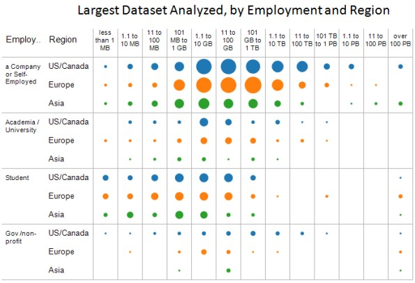 KDnuggets 2016 Poll: Largest Dataset Analyzed, by employment and region