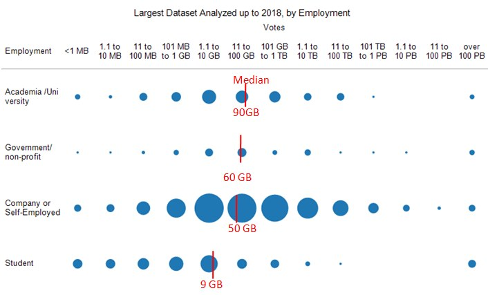 Largest Dataset 2018, by Employment