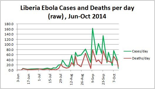 Liberia Ebola Cases and Deaths per day (reported), Jun-Oct 2014