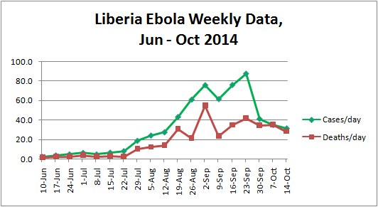 Liberia Ebola Weekly Data (reported and estimated), Jun - Oct 2014