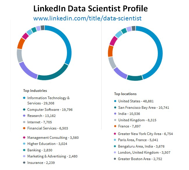 Linkedin Data Scientist profile