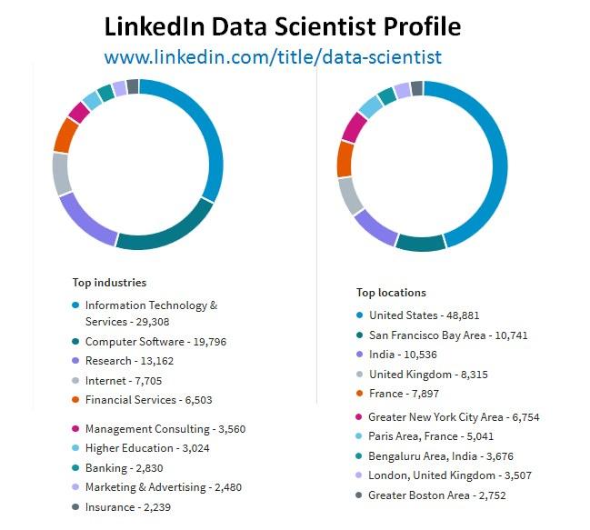 Linkedin Data Scientist profile