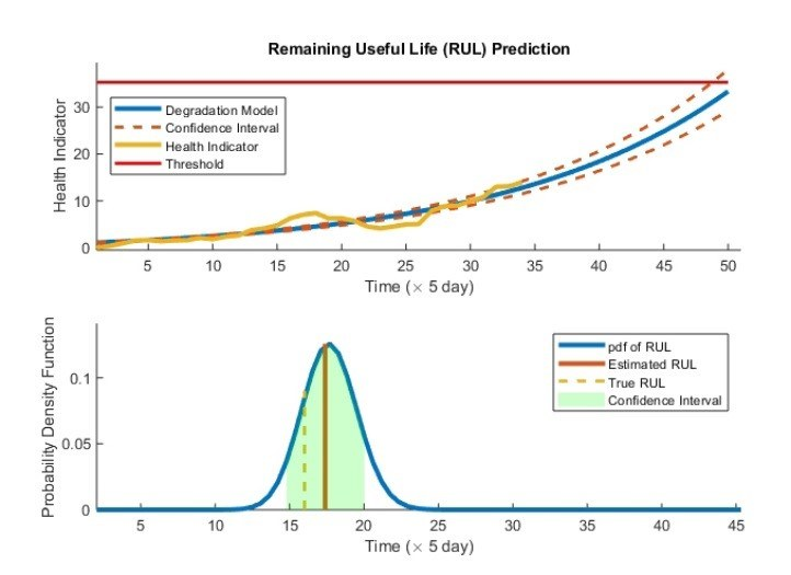 Mathworks Predictive Maintenance Fig2