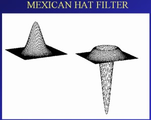 Mexican Hat Filter