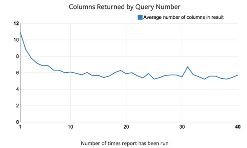 Mode Columns Returned by Query Number
