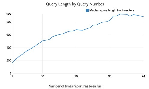 Mode: Query Length by Query Number