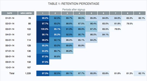 Mode Analytics: Retention screenshot