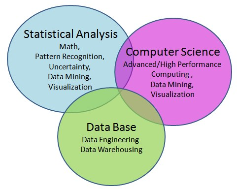 3 Areas of Data Science: Statistics, Computing, and Database