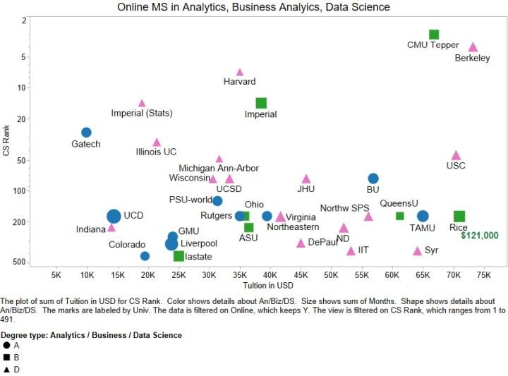 Ms Analytics Data Science Online 2020