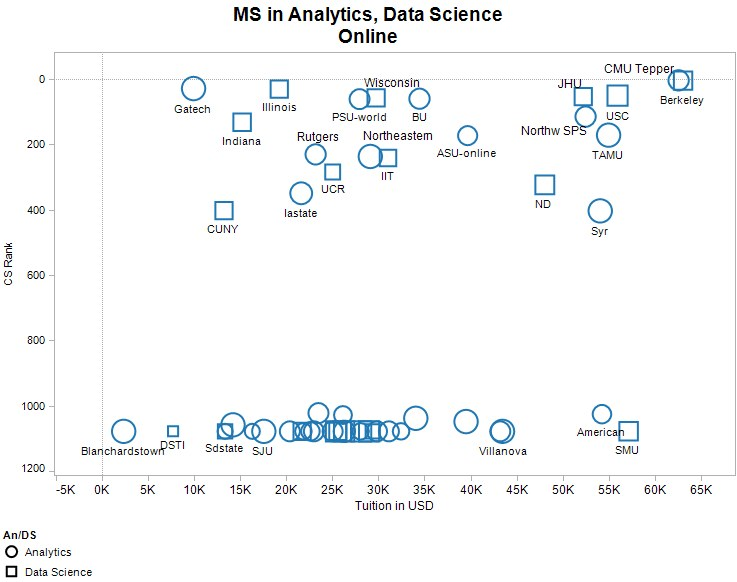 Ms Analytics Data Science Online 737