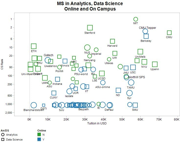 KDnuggets™ News 17:n44, Nov 15: Best Online Masters in Data Science and Analytics; What is the hottest job on Wall Street?