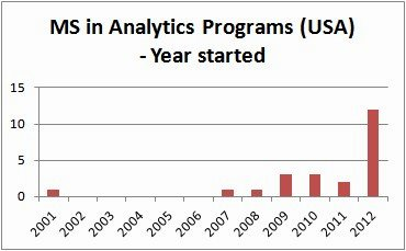 MS in Analytics Programs (USA) - Year started