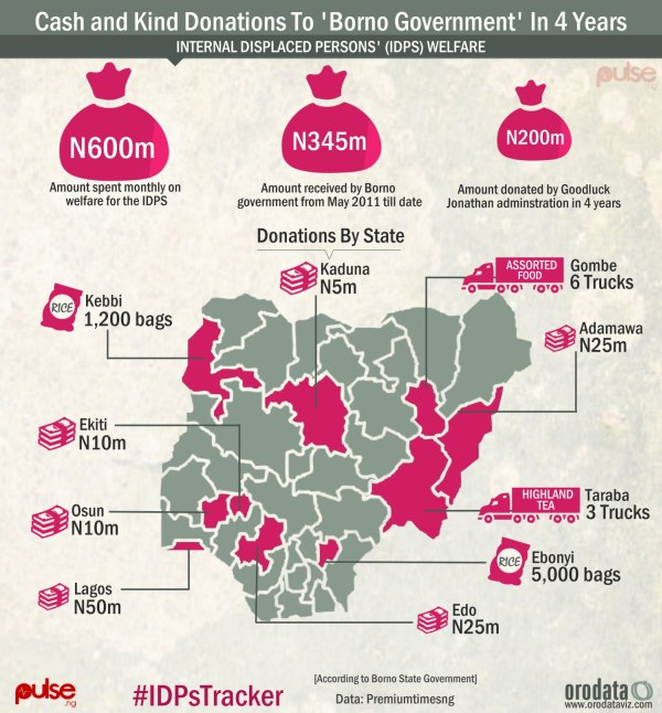 Nigeria Donations to Borno Government in 4 years