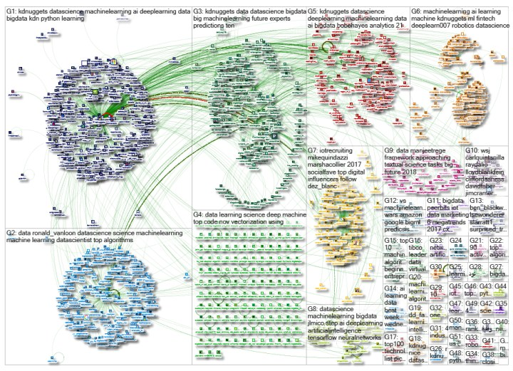 NodeXL graph of KDnuggets tweets