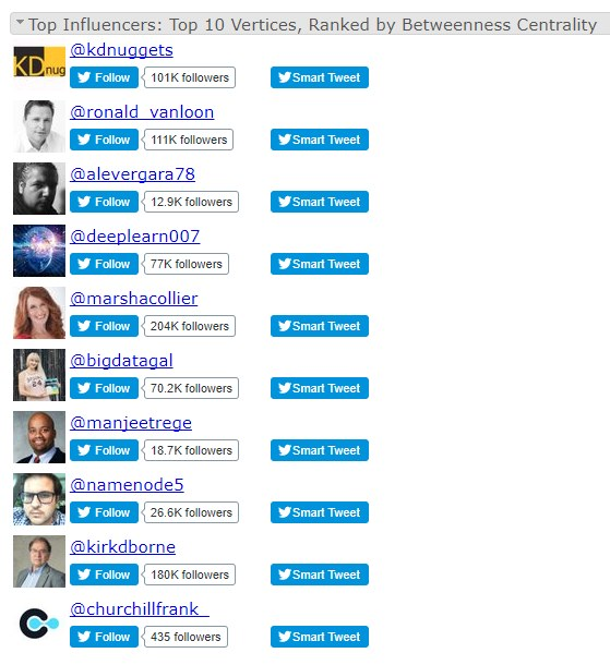 Nodexl Kdnuggets Influencers