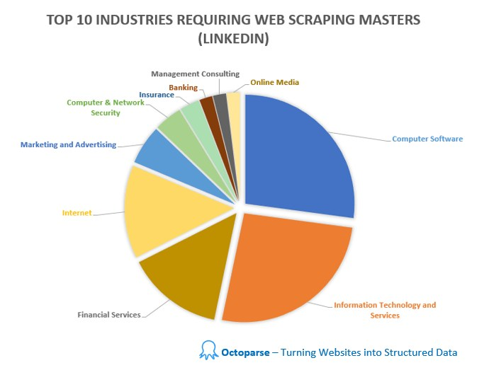 What is Web Scraping and Why You Should Learn It?