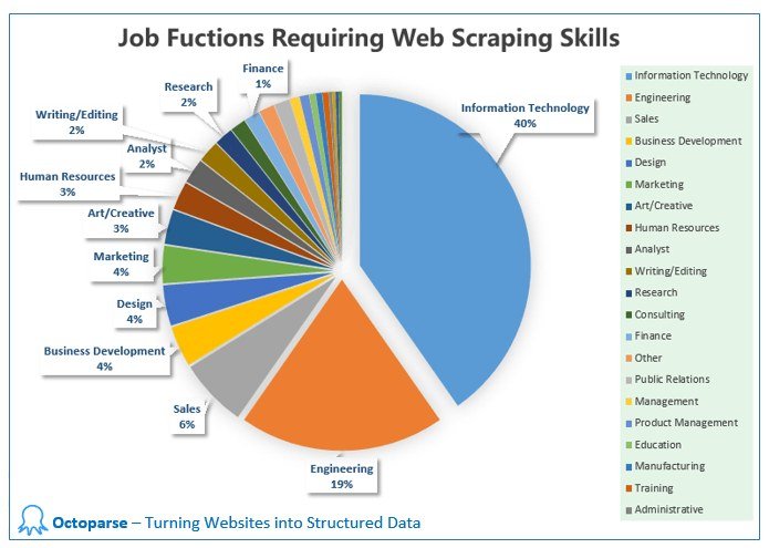Web scraping job functions