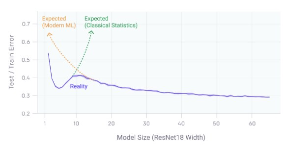 OpenAI Double Descent graph