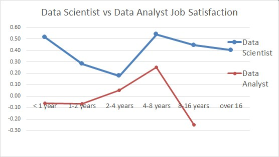 Poll 2021 Job Satisfaction Data Scientist Analyst Years