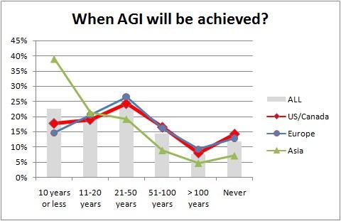 Poll Agi Regions 480
