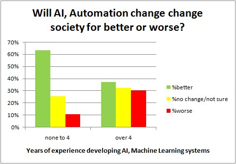 Poll Ai Impact Society Vs Experience 4years